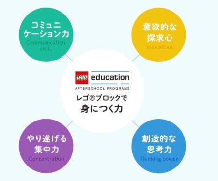 レゴスクール学び